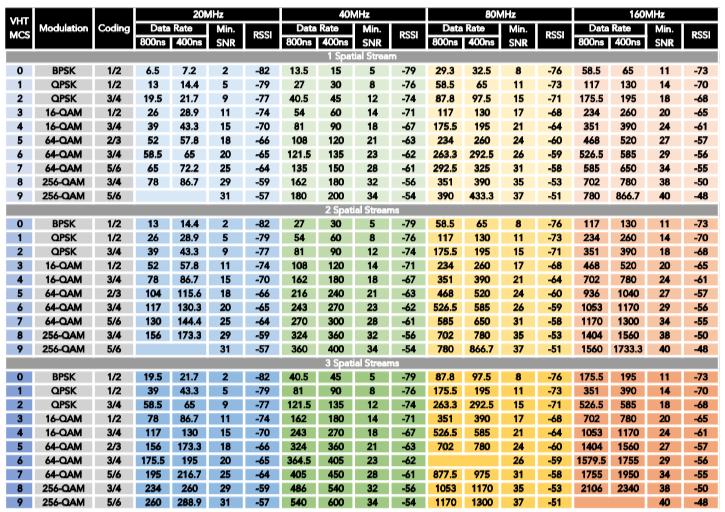 Migration Checklist - MCS vs Coding vs Data rates for 802.11ac